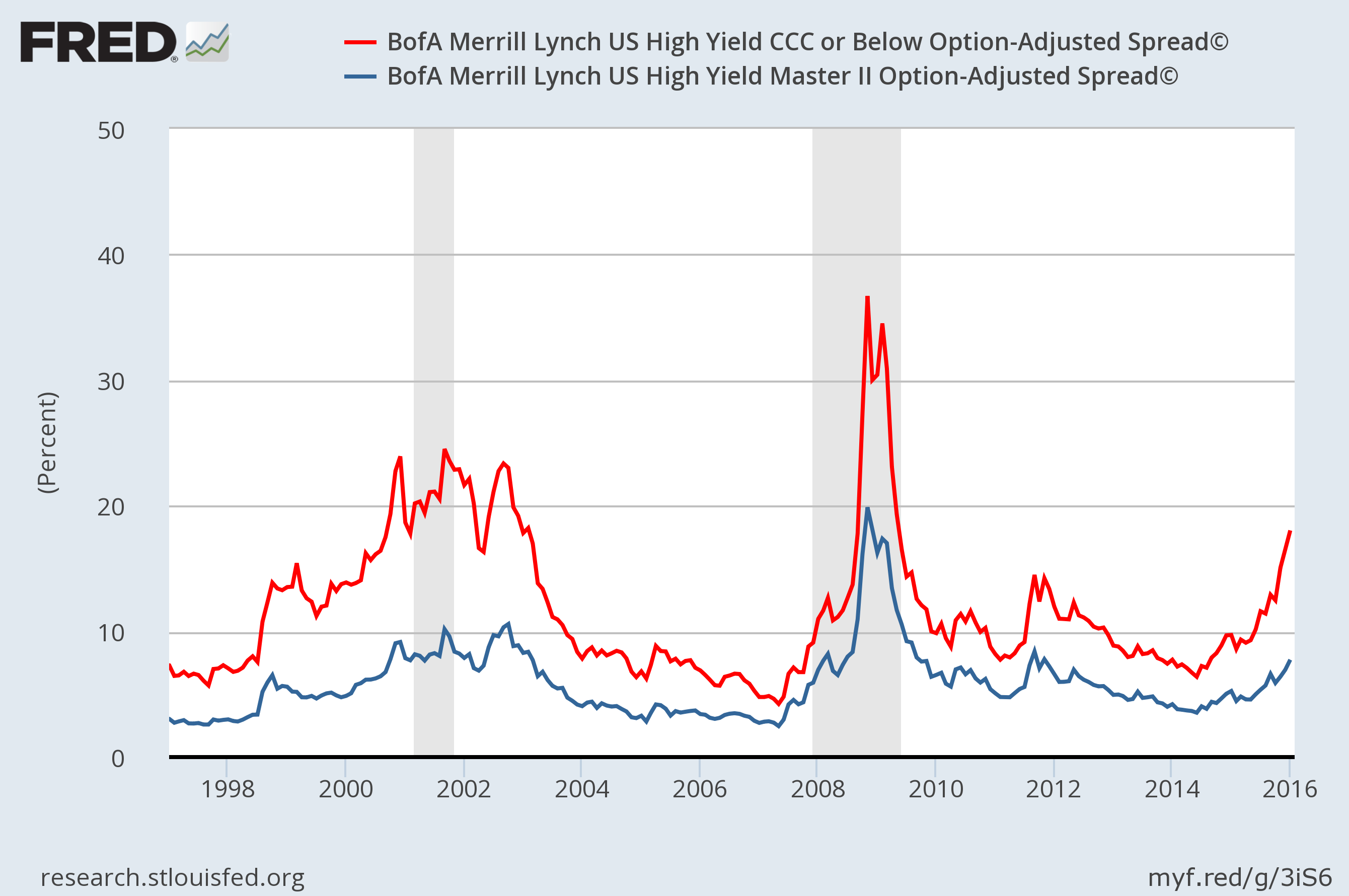 BofA Merrill Lynch US High Yield Master II Option-Adjusted Spread AND BofA Merrill Lynch US High Yield CCC or Below Option-Adjusted Spread Source: FRED Economic Data