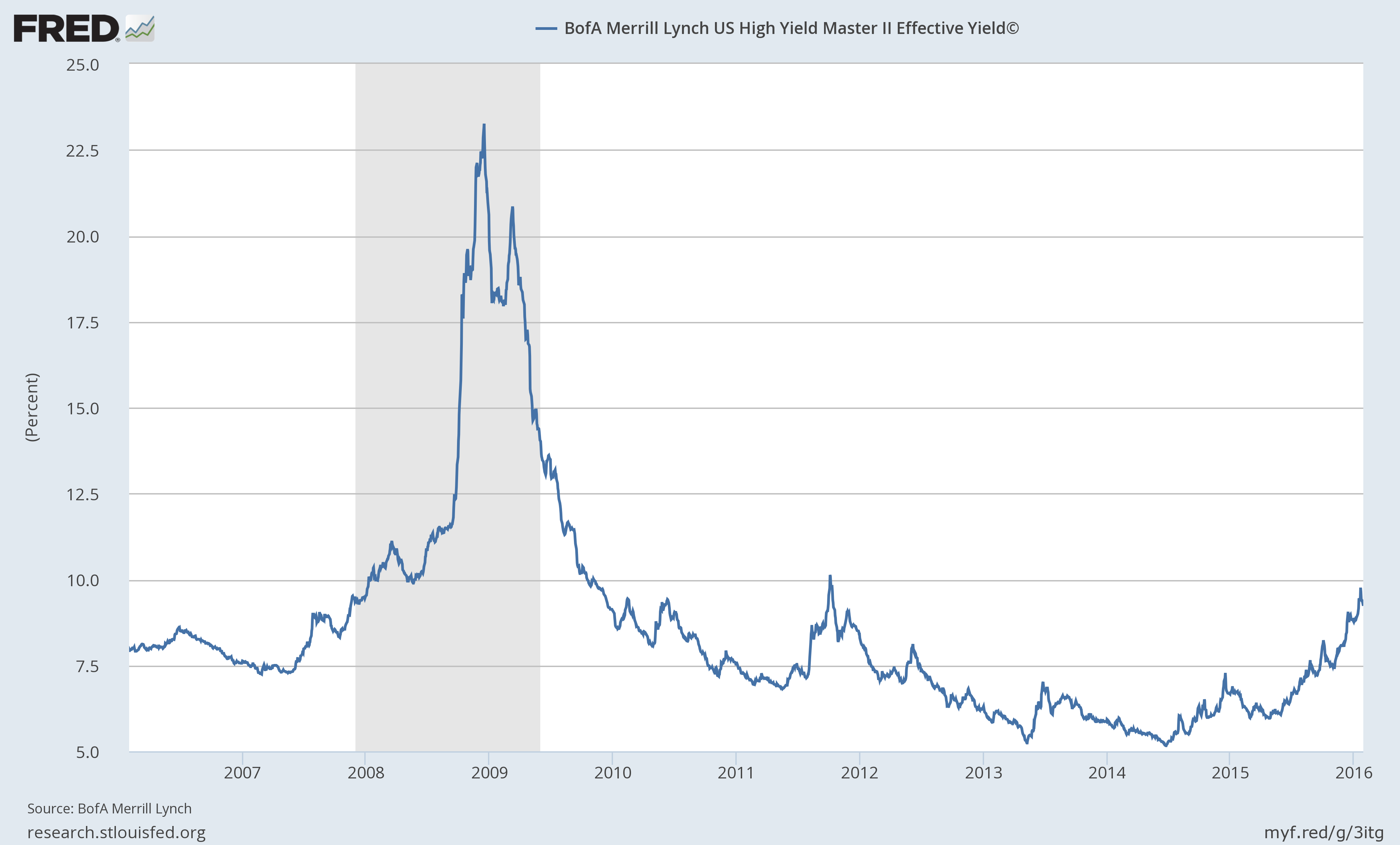 BofA Merrill Lynch U.S. High Yield Master II Effective Yield Source: retrieved from FRED, Federal Reserve Bank of St. Louis