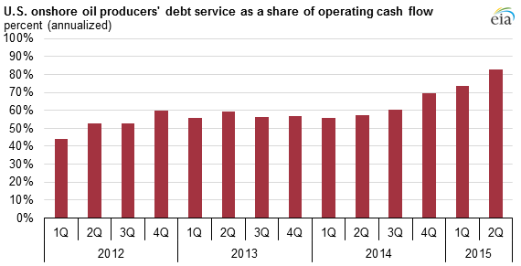 Debt service uses a rising share of U.S. onshore oil producers' operating cash flow Source: EIA