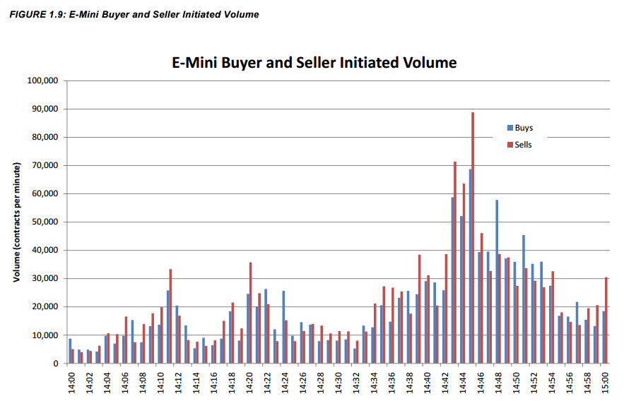 May 6, 2010 - SPY Volume and Price Source: SEC Report
