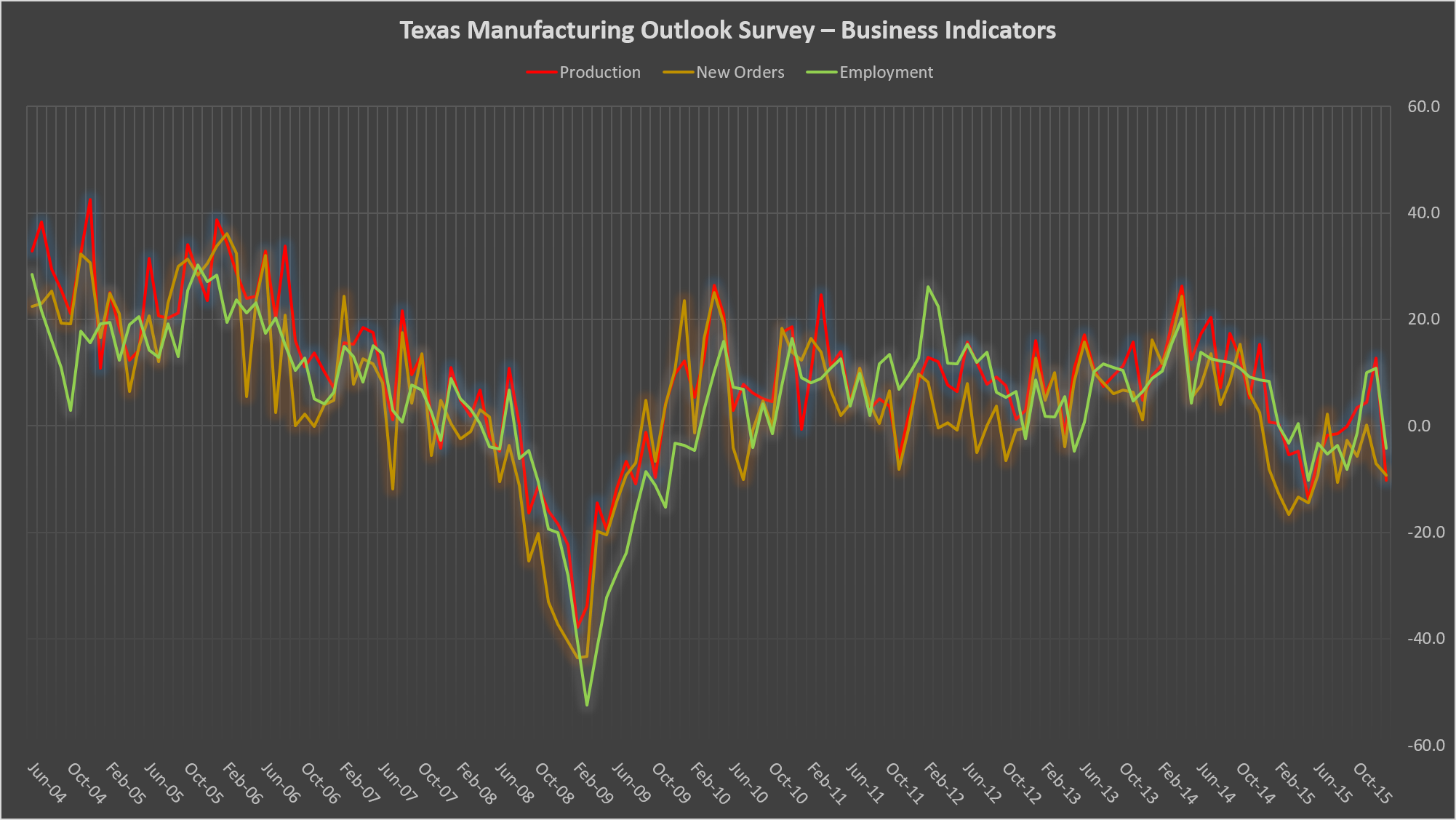Texas Manufacturing Outlook Survey – Business Indicators Source: Federal Reserve Bank of Dallas