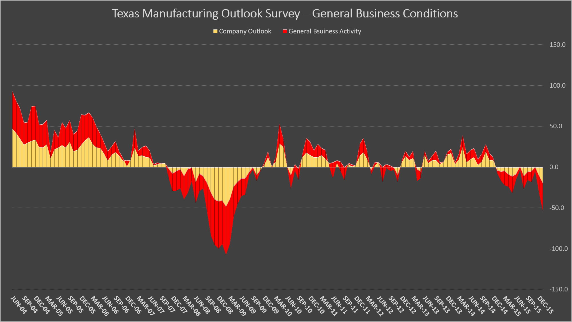 Texas Manufacturing Outlook Survey – General Business Conditions Source: Federal Reserve Bank of Dallas