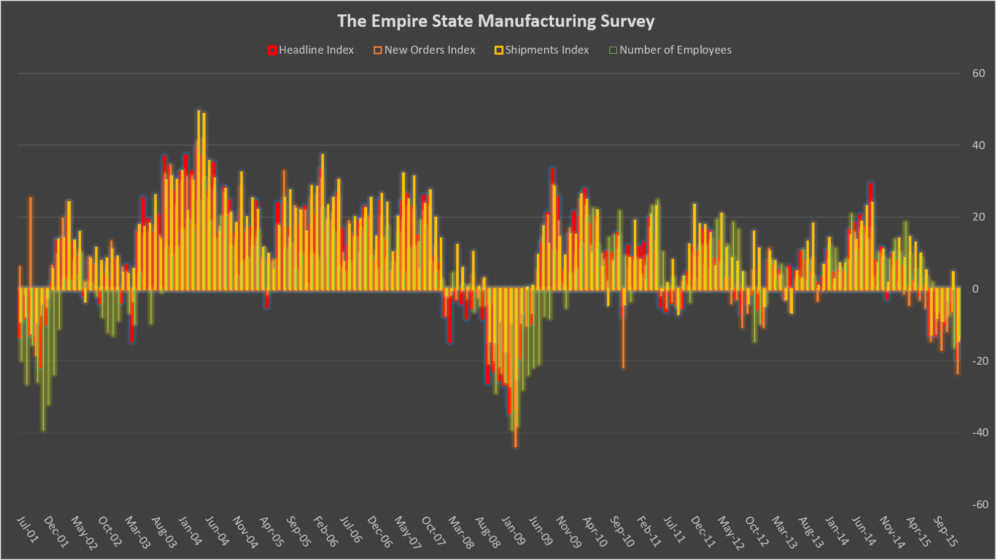 The Empire State Manufacturing Survey Source: Federal Reserve Bank of New York