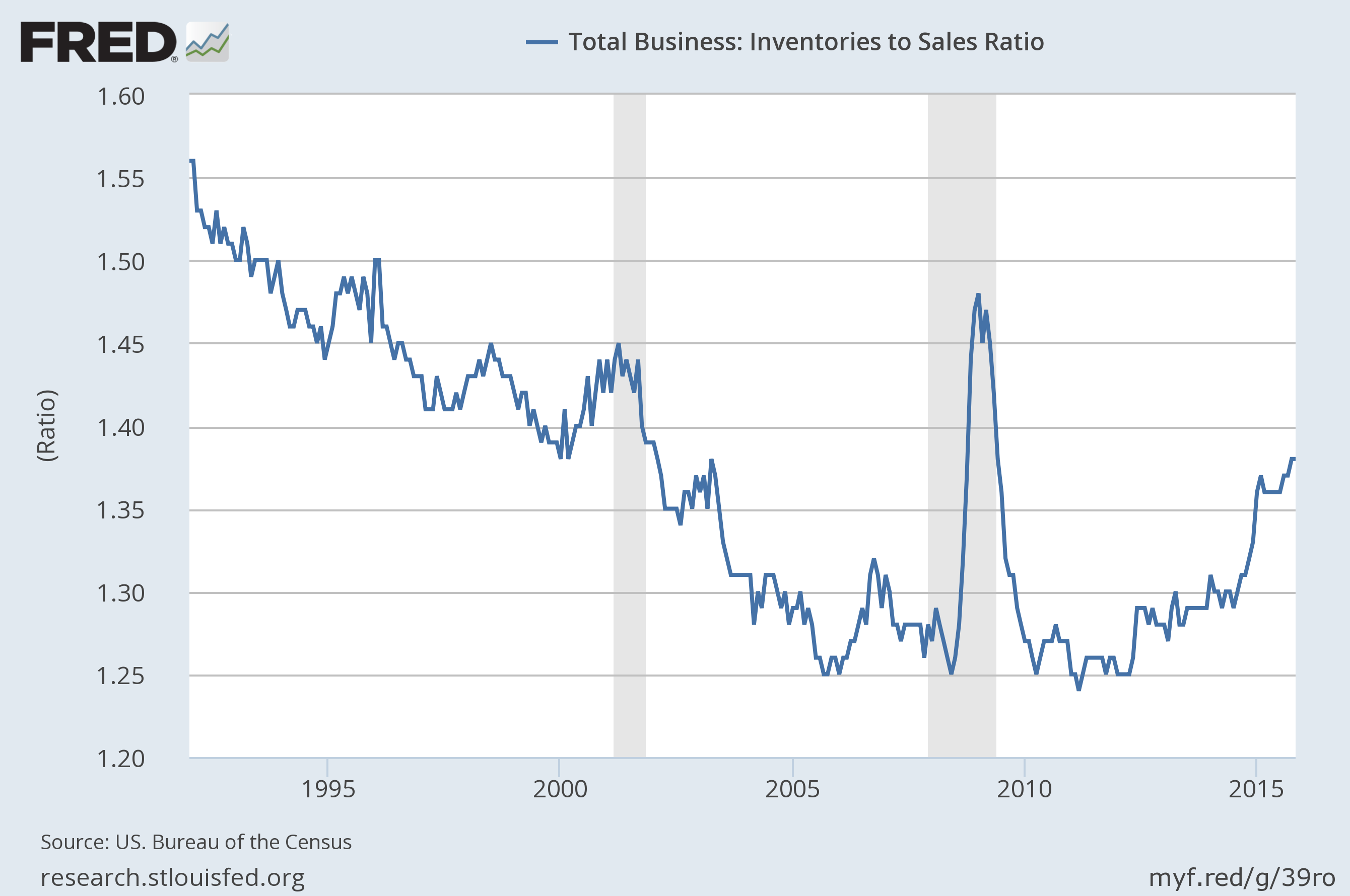 Total Business: Inventories to Sales Ratio Source: Federal Reserve Bank of St. Louis