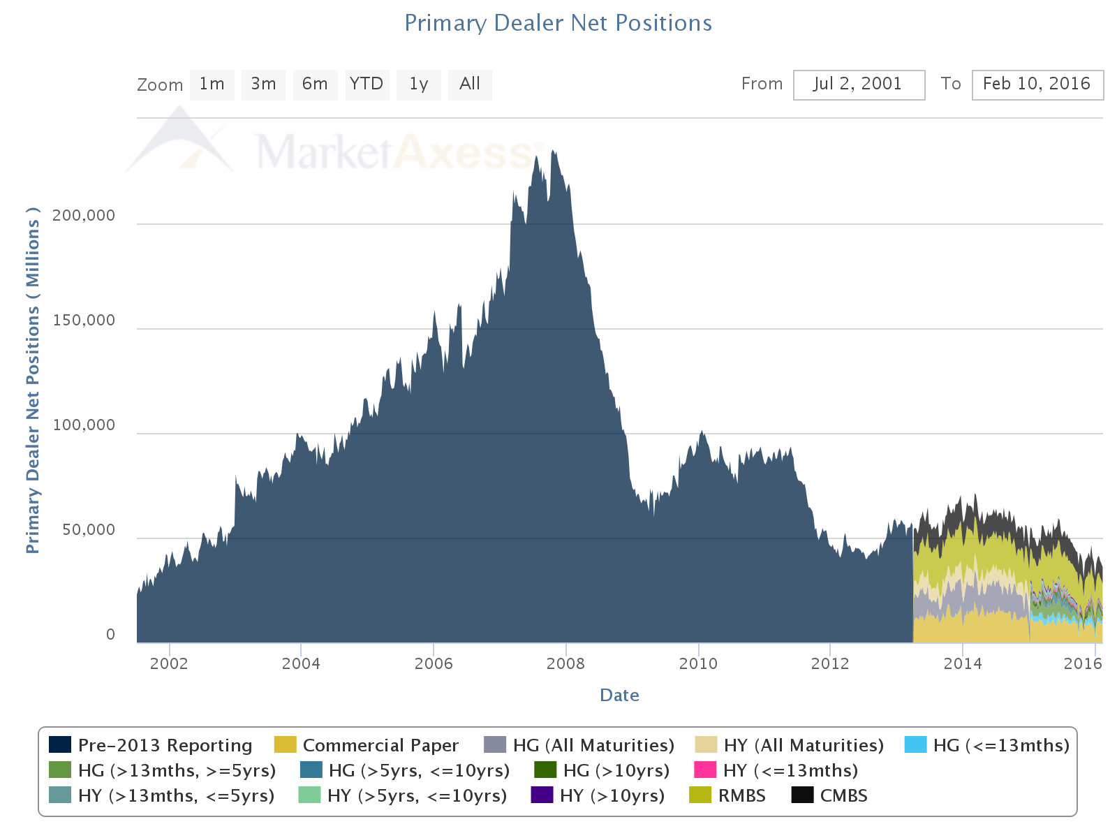 Primary Dealer Net Positions (2006 to 2016) Source: MarketAxess