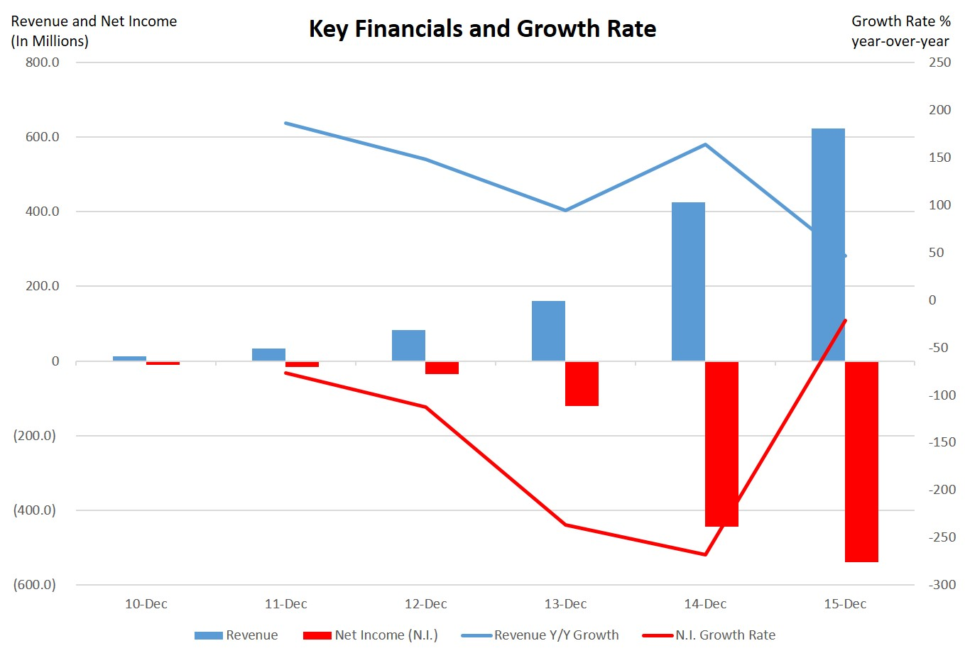 FireEye's Key Financials and Growth Rate