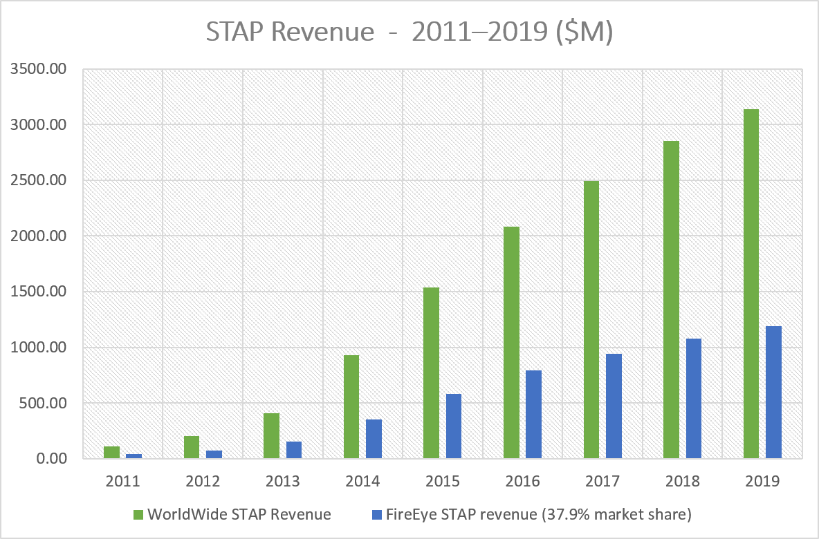 STAP Market Revenue and FireEye's Revenue at 37.9% share