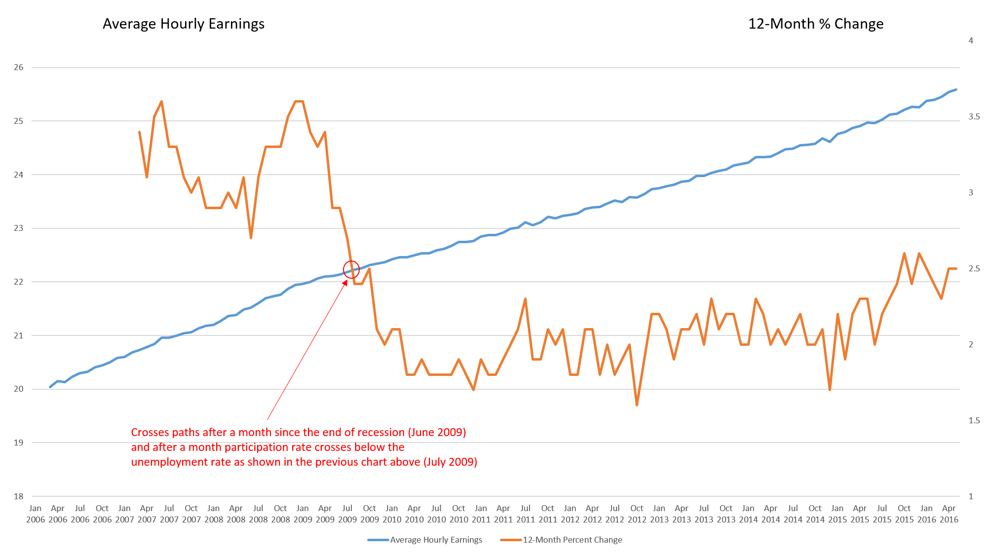 "Average Hourly Earnings and 12-Month Percentage Change ""Death Cross"""