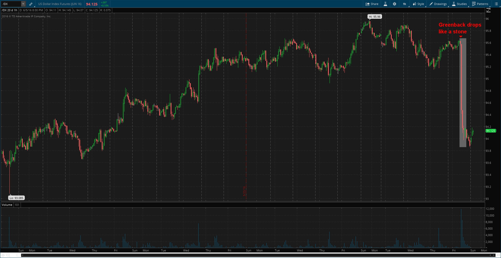 "U.S. Dollar (""/DX"" on thinkorswim)"