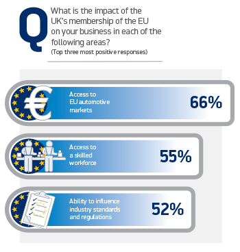 Why The EU Is Important To SMMT Members