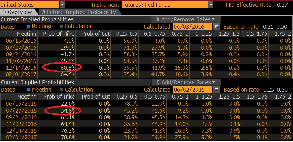 Federal Funds Futures Source: @MktOutperform (Twitter)