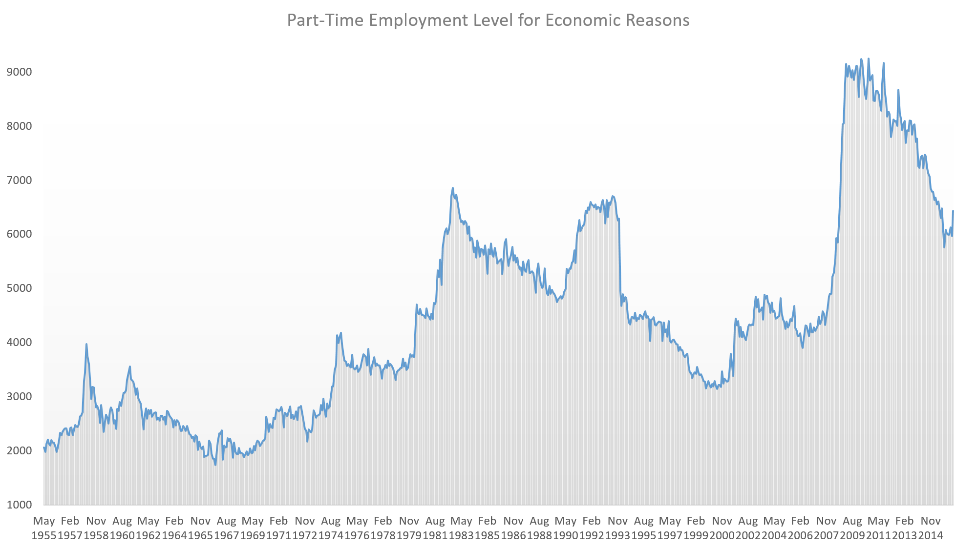 Part-Time Employment Level for Economic Reasons