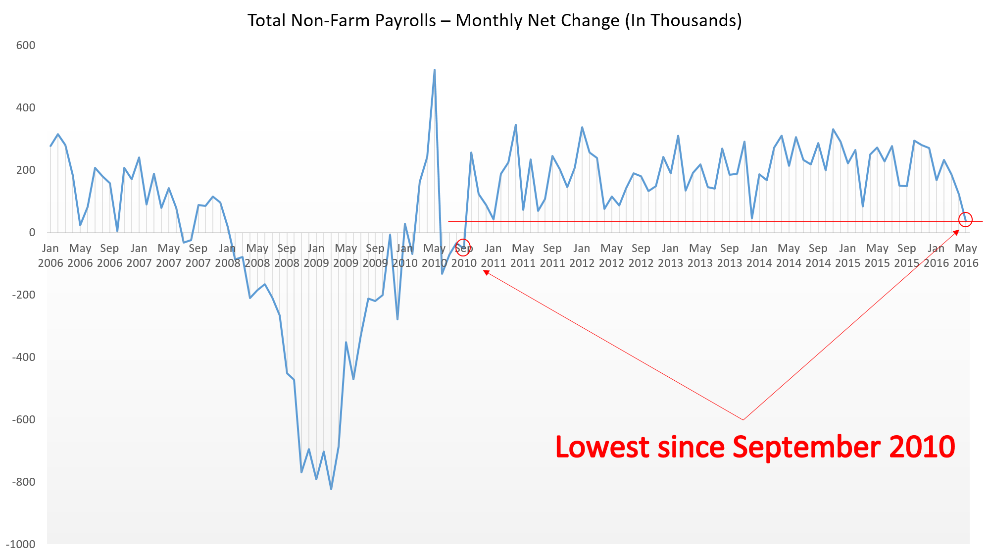 Total Non-Farm Payrolls - Monthly Net Change (In Thousands)