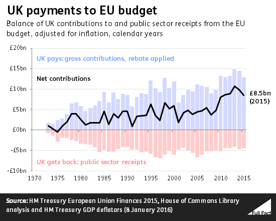 UK Payments To EU Budget Since 1973