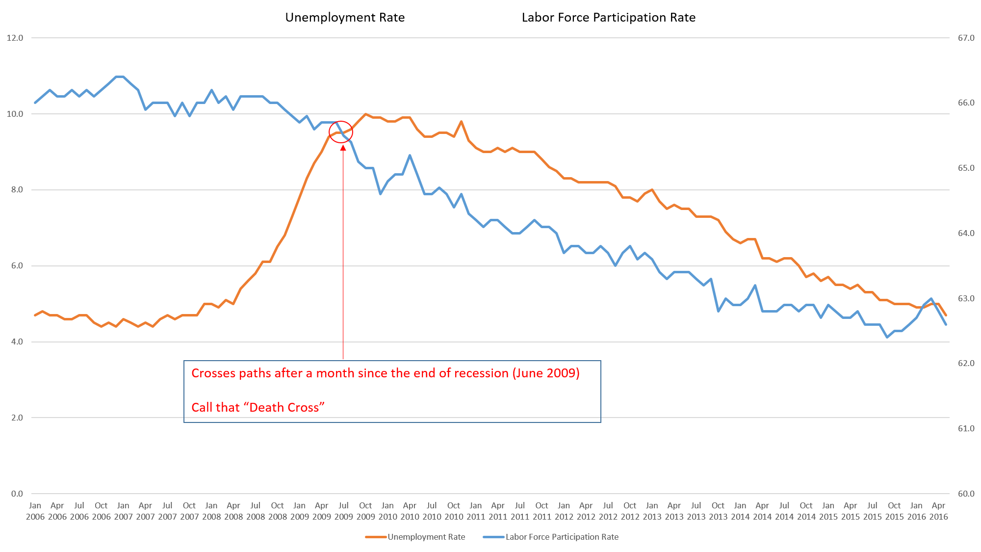 "Unemployment Rate and Labor Force Participation Rate ""Death Cross"""