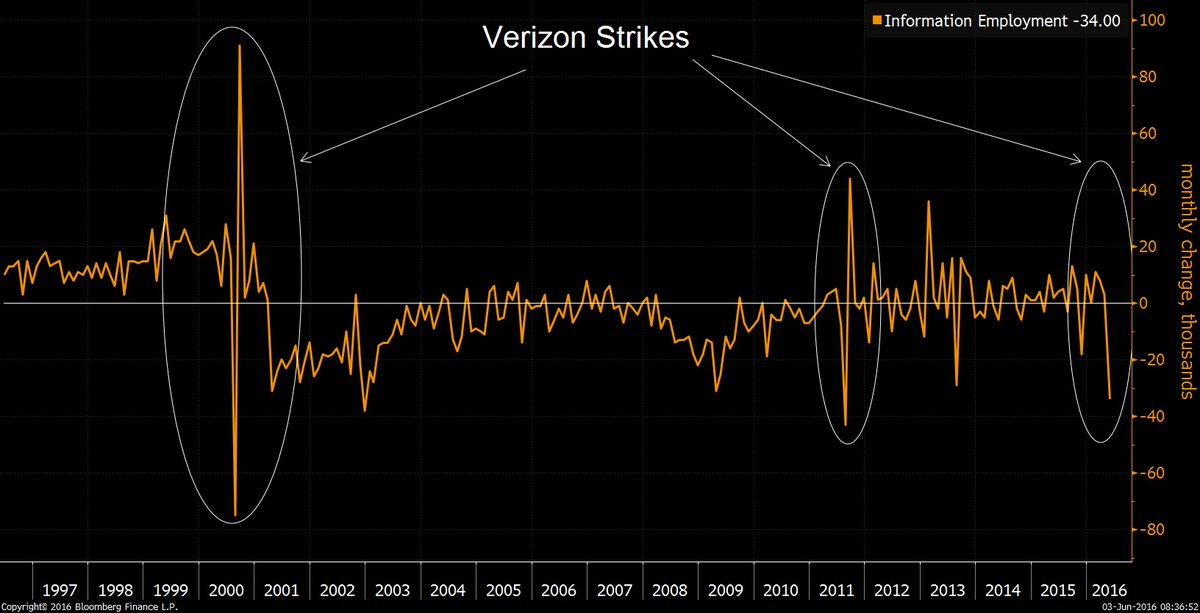 Verizon Strikes & Information Employment Source: @M_McDonough