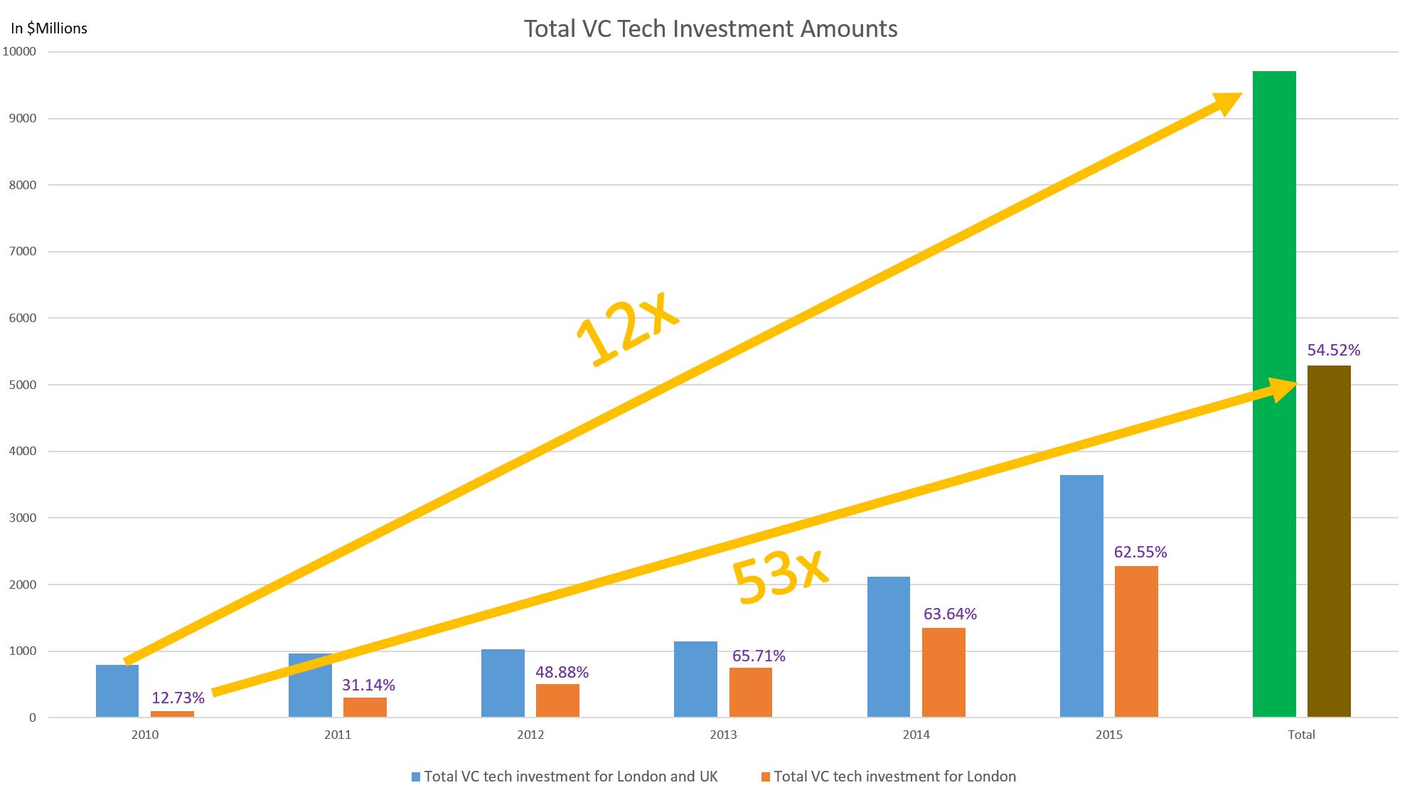 Total VC Tech Investment Amounts UK/London 2010-2015