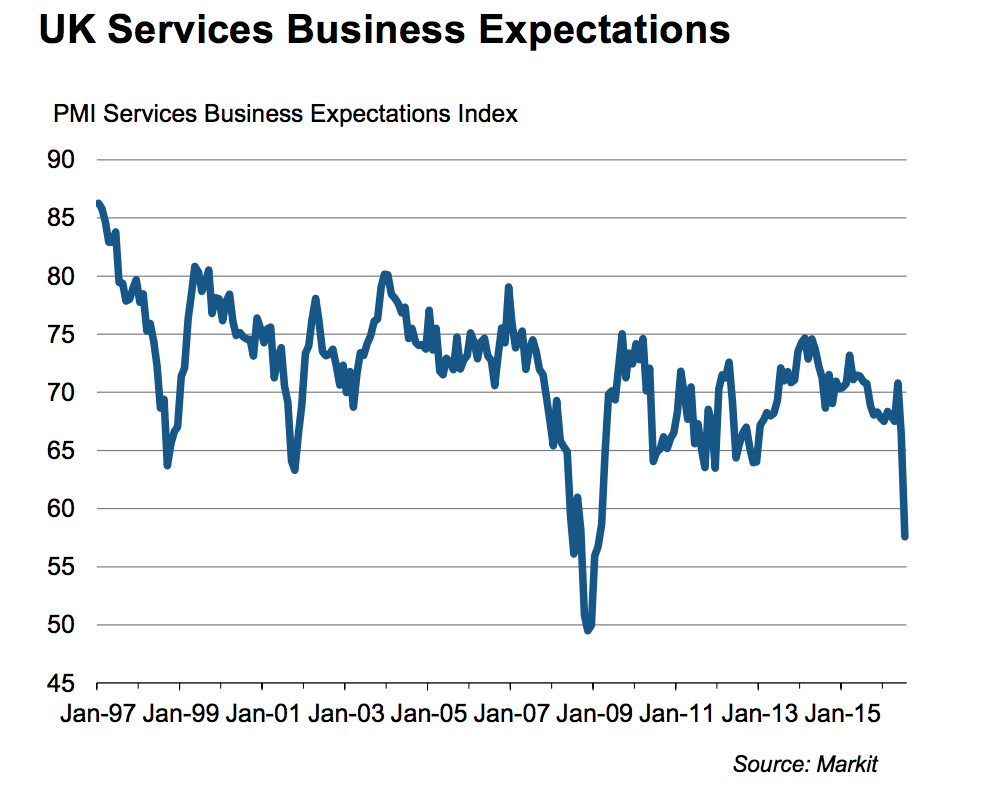 Market/CIPS UK Services PMI Expectations Source: Markit/CIPS