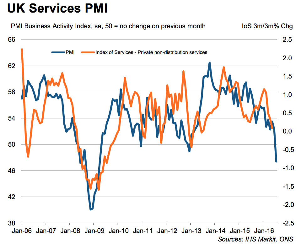 Markit/CIPS UK Services PMI Source: Markit/CIPS