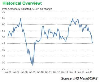 Markit/CIPS UK Construction PMI Source: Markit/CIPS