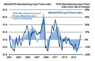 Markit/CIPS UK Input Prices Index Source: Markit/CIPS