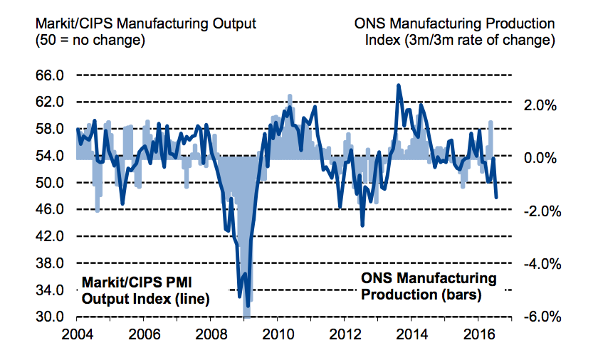 Market/CIPS UK Manufacturing PMI Source: Markit/CIPS